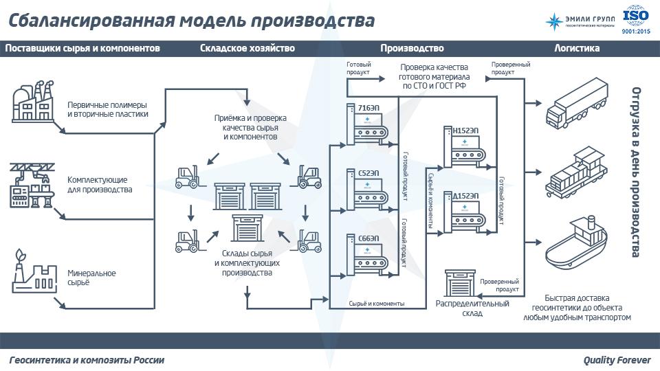 Производство ЭМИЛИ Групп