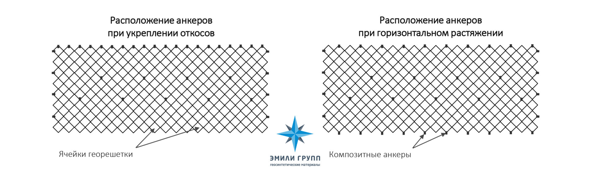 Монтаж анкеров для георешётки